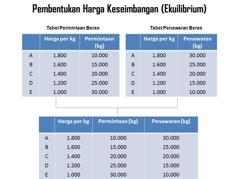 Pembentukan Harga Keseimbangan (Ekuilibrium) Harga per kgPermintaan (kg) ABCDEABCDE 1.800 1.600 1.400 1.200 1.000 10.000 15.000 20.000 25.000 30.000 Harga per kgPenawaran (kg) ABCDEABCDE 1.800 1.600 1.400 1.200 1.000 30.000 25.000 20.000 15.000 10.000 Tabel Permintaan BerasTabel Penawaran Beras Harga per kgPermintaan (kg)Penawaran (kg) ABCDEABCDE 1.800 1.600 1.400 1.200 1.000 10.000 15.000 20.000 25.000 30.000 25.000 20.000 15.000 10.000