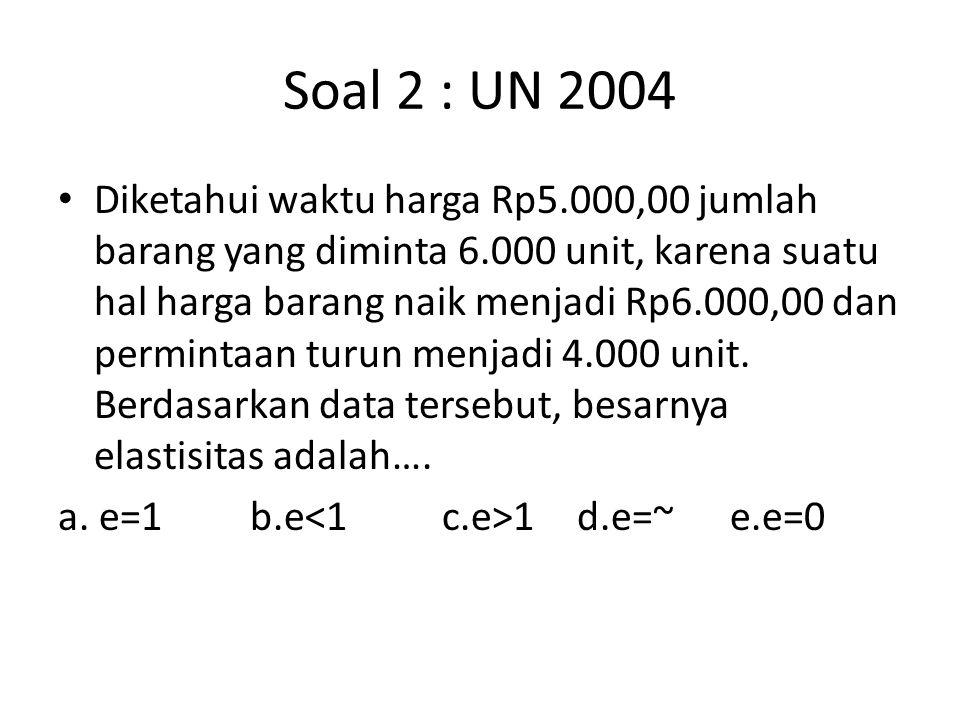 Soal 2 : UN 2004 Diketahui waktu harga Rp5.000,00 jumlah barang yang diminta 6.000 unit, karena suatu hal harga barang naik menjadi Rp6.000,00 dan permintaan turun menjadi 4.000 unit.