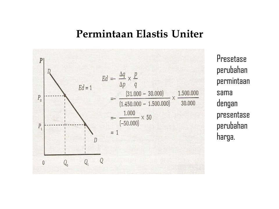 Permintaan Elastis Sempurna Jumlah perminta an tidak terbatas pada tingkat harga tetap.