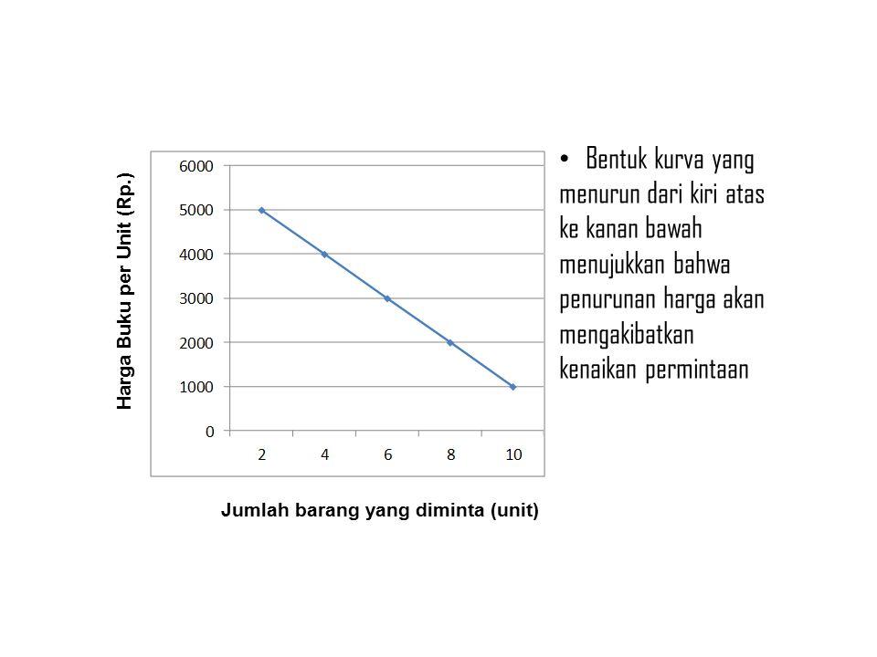 Bentuk kurva yang menurun dari kiri atas ke kanan bawah menujukkan bahwa penurunan harga akan mengakibatkan kenaikan permintaan Jumlah barang yang diminta (unit) Harga Buku per Unit (Rp.)
