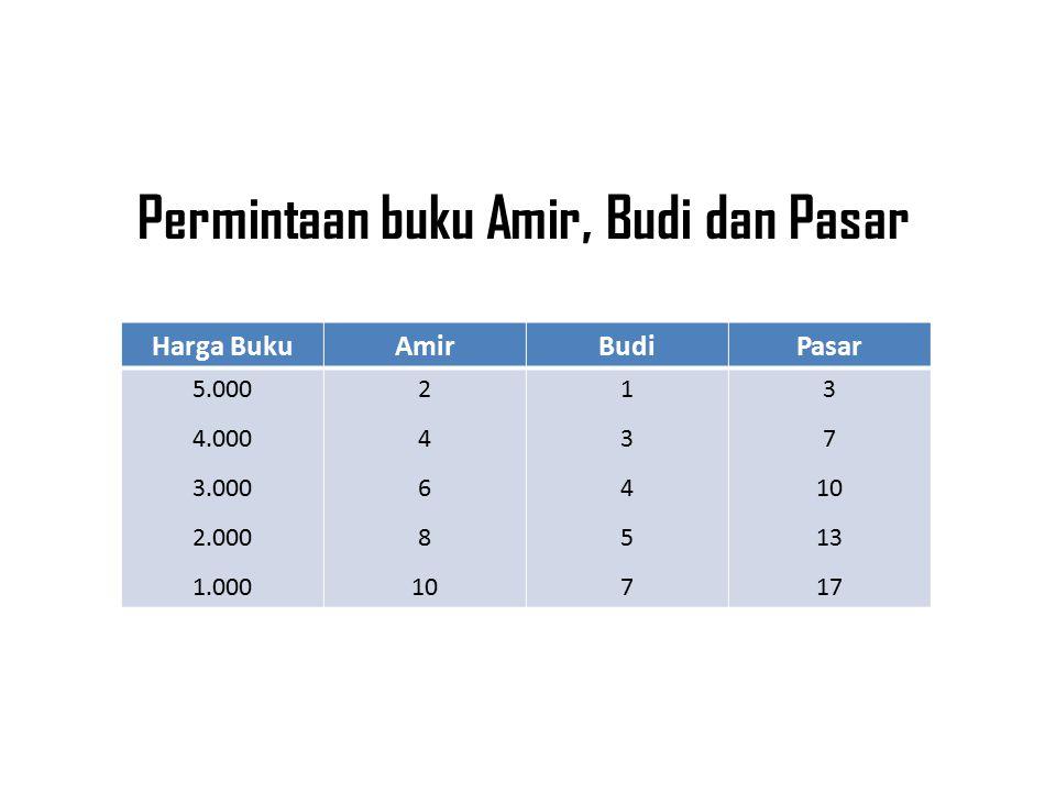 Permintaan buku Amir, Budi dan Pasar Harga BukuAmirBudiPasar 5.000 4.000 3.000 2.000 1.000 2 4 6 8 10 1345713457 3 7 10 13 17