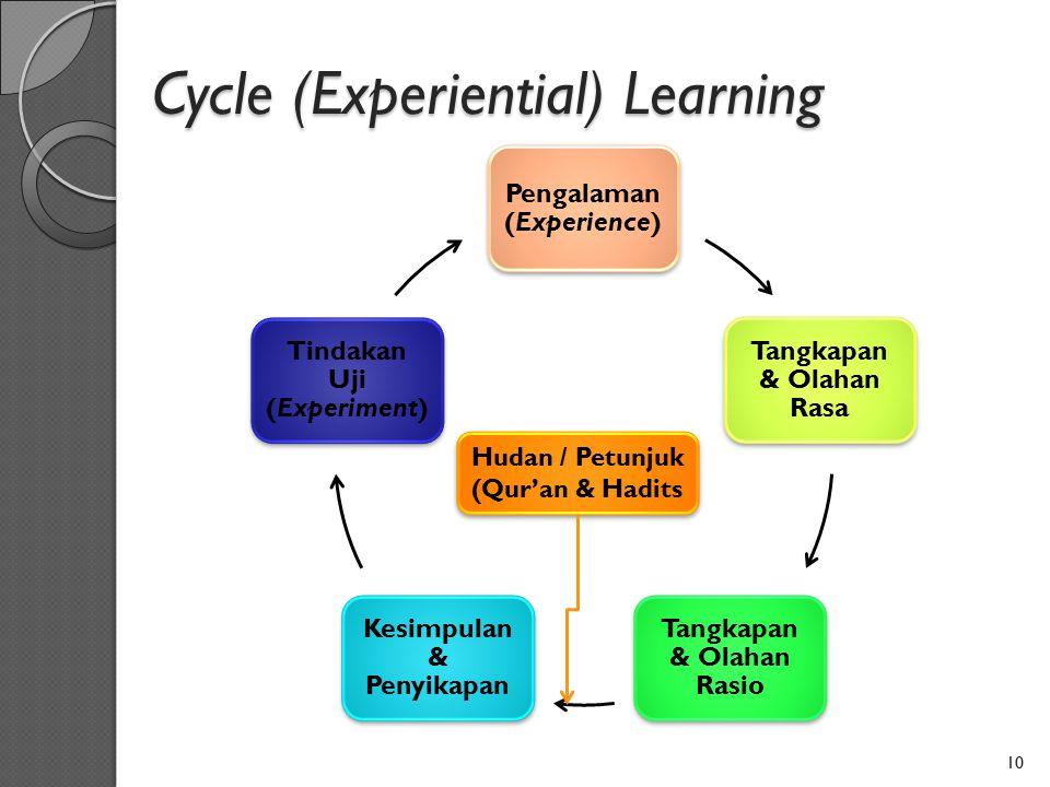 Cycle (Experiential) Learning Pengalaman (Experience) Tangkapan & Olahan Rasa Tangkapan & Olahan Rasio Kesimpulan & Penyikapan Tindakan Uji (Experimen