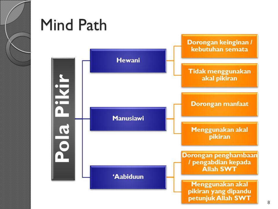 Mind Path Pola Pikir Hewani Dorongan keinginan / kebutuhan semata Tidak menggunakan akal pikiran Manusiawi Dorongan manfaat Menggunakan akal pikiran '