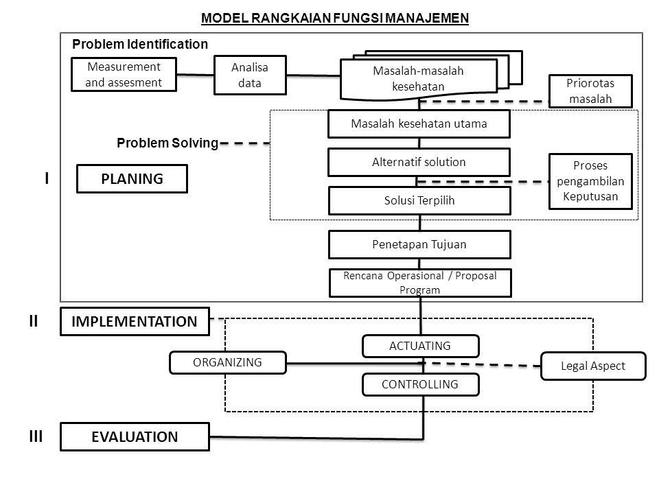 MODEL RANGKAIAN FUNGSI MANAJEMEN I Measurement and assesment Analisa data Masalah-masalah kesehatan Problem Identification Priorotas masalah Masalah k