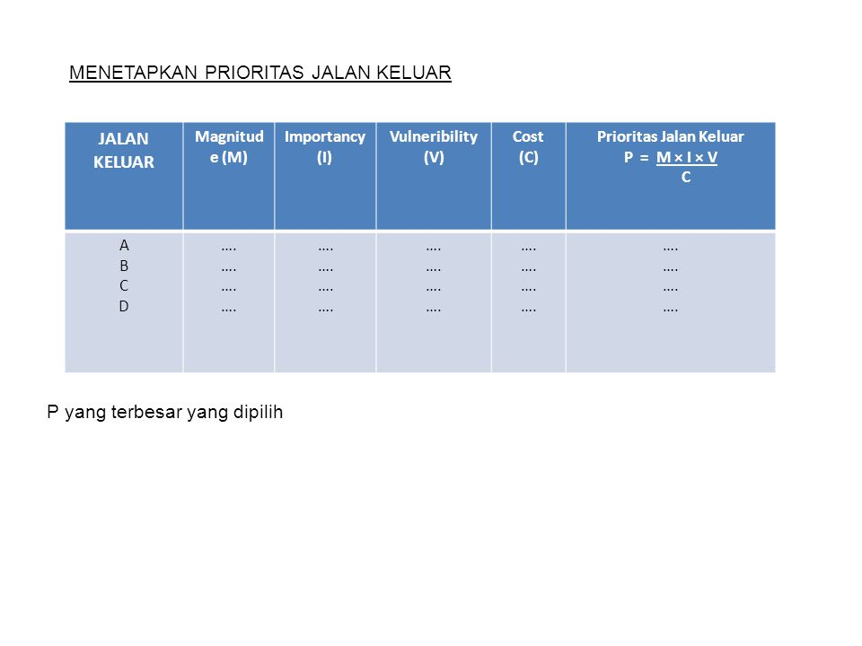 MENETAPKAN PRIORITAS JALAN KELUAR JALAN KELUAR Magnitud e (M) Importancy (I) Vulneribility (V) Cost (C) Prioritas Jalan Keluar P = M × I × V C ABCDABC