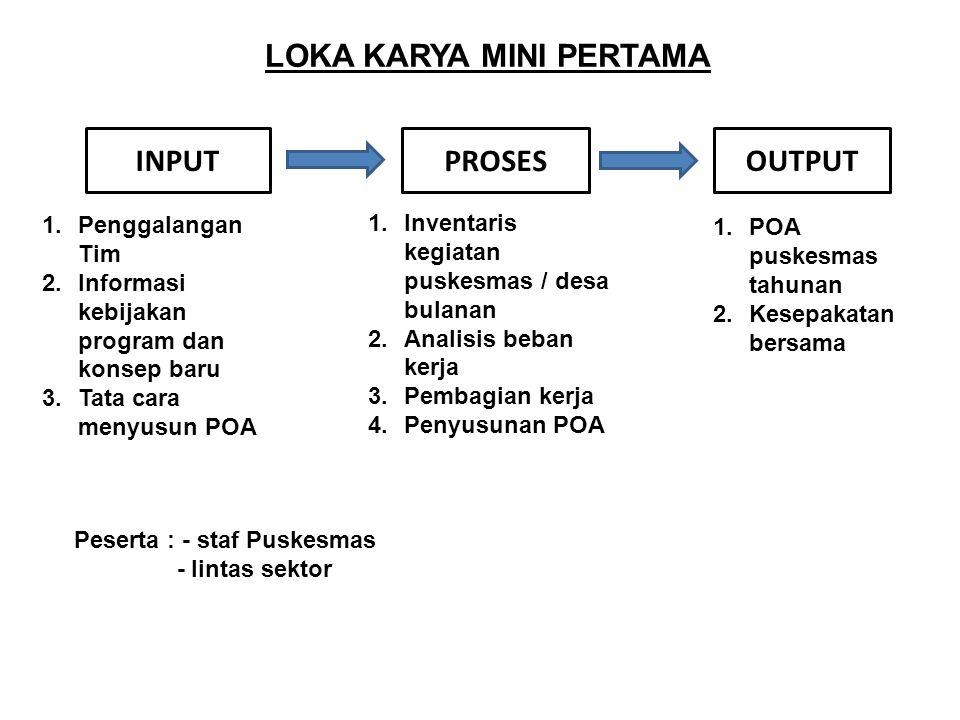 LOKA KARYA MINI PERTAMA INPUT PROSES OUTPUT 1.Penggalangan Tim 2.Informasi kebijakan program dan konsep baru 3.Tata cara menyusun POA 1.Inventaris keg