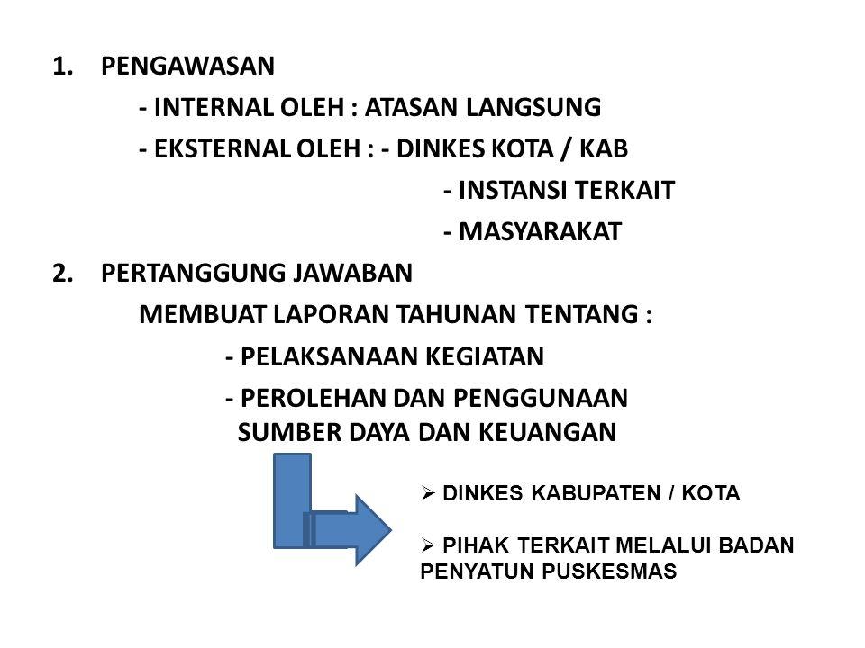 1.PENGAWASAN - INTERNAL OLEH : ATASAN LANGSUNG - EKSTERNAL OLEH : - DINKES KOTA / KAB - INSTANSI TERKAIT - MASYARAKAT 2.PERTANGGUNG JAWABAN MEMBUAT LA