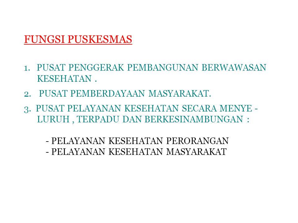 FUNGSI PUSKESMAS 1. PUSAT PENGGERAK PEMBANGUNAN BERWAWASAN KESEHATAN. 2.PUSAT PEMBERDAYAAN MASYARAKAT. 3. PUSAT PELAYANAN KESEHATAN SECARA MENYE - LUR