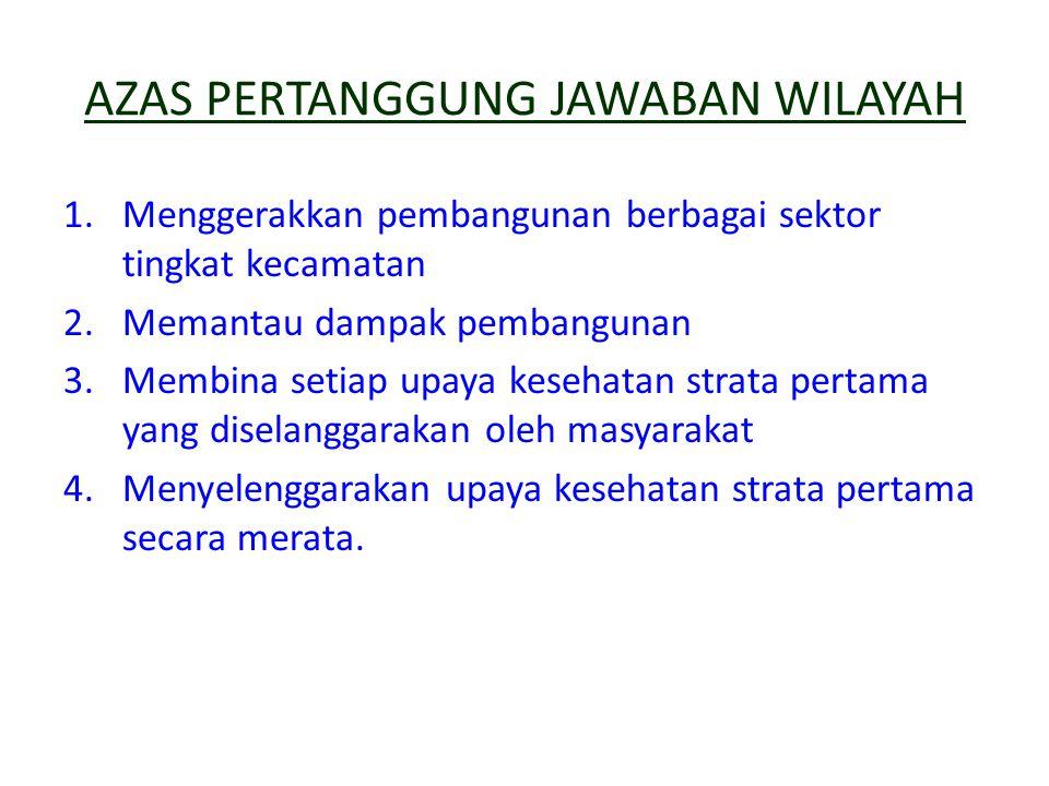 AZAS PERTANGGUNG JAWABAN WILAYAH 1.Menggerakkan pembangunan berbagai sektor tingkat kecamatan 2.Memantau dampak pembangunan 3.Membina setiap upaya kes