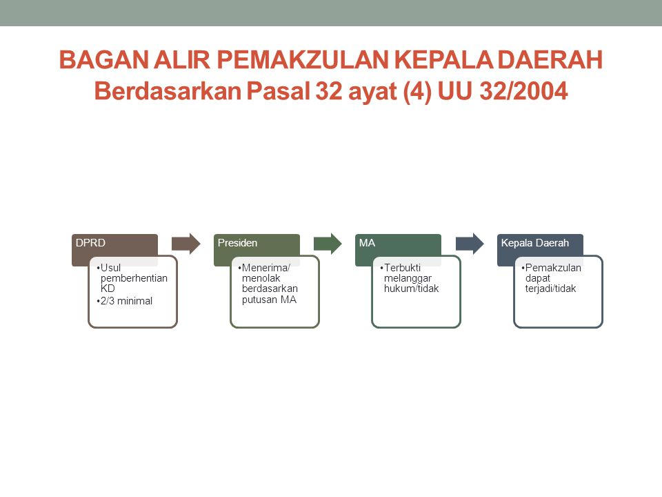 BAGAN ALIR PEMAKZULAN KEPALA DAERAH Berdasarkan Pasal 32 ayat (4) UU 32/2004 DPRD Usul pemberhentian KD 2/3 minimal Presiden Menerima/ menolak berdasa