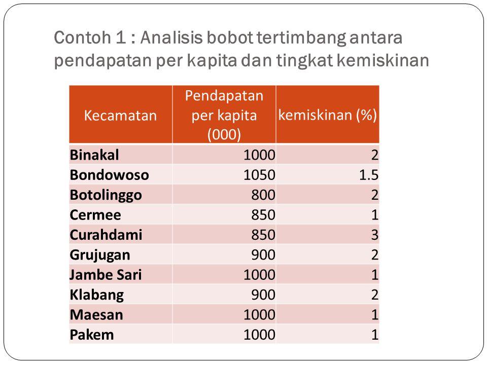 Contoh 1 : Analisis bobot tertimbang antara pendapatan per kapita dan tingkat kemiskinan Kecamatan Pendapatan per kapita (000) kemiskinan (%) Binakal1