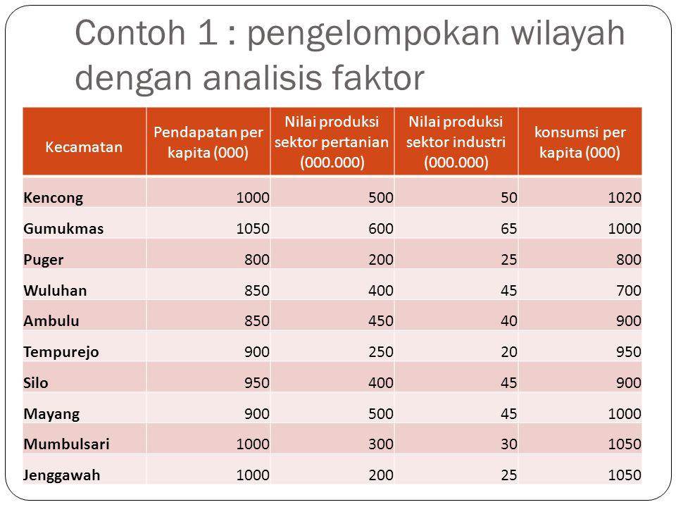 Contoh 1 : pengelompokan wilayah dengan analisis faktor Kecamatan Pendapatan per kapita (000) Nilai produksi sektor pertanian (000.000) Nilai produksi