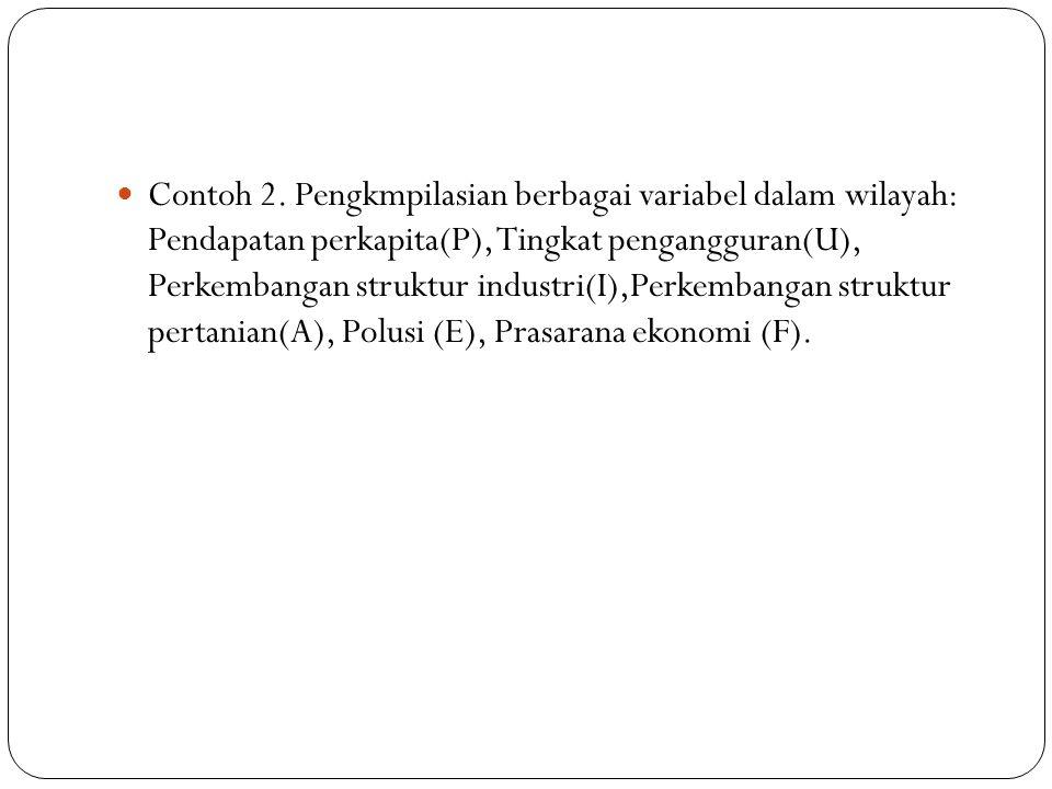 Contoh 2. Pengkmpilasian berbagai variabel dalam wilayah: Pendapatan perkapita(P), Tingkat pengangguran(U), Perkembangan struktur industri(I),Perkemba