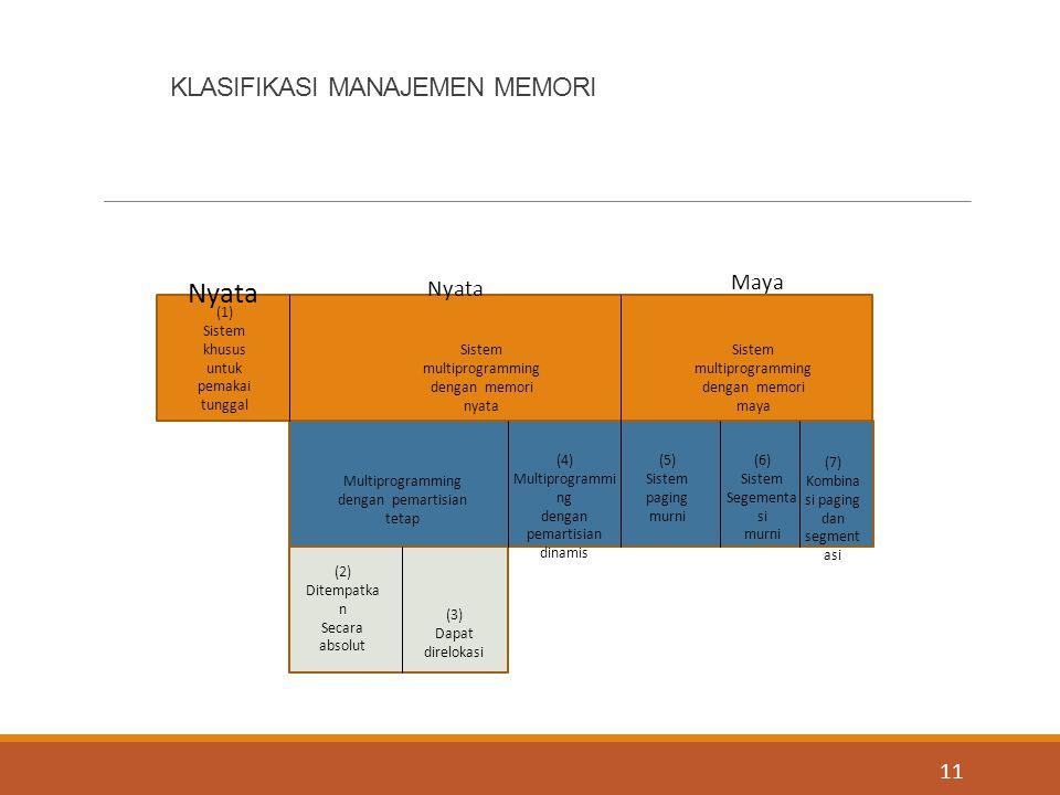 KLASIFIKASI MANAJEMEN MEMORI 11 (1) Sistem khusus untuk pemakai tunggal Sistem multiprogramming dengan memori nyata Sistem multiprogramming dengan mem