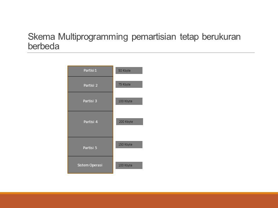 Skema Multiprogramming pemartisian tetap berukuran berbeda Partisi 1 Partisi 2 Partisi 3 Partisi 4 Partisi 5 Sistem Operasi 50 Kbyte 75 Kbyte 100 Kbyt