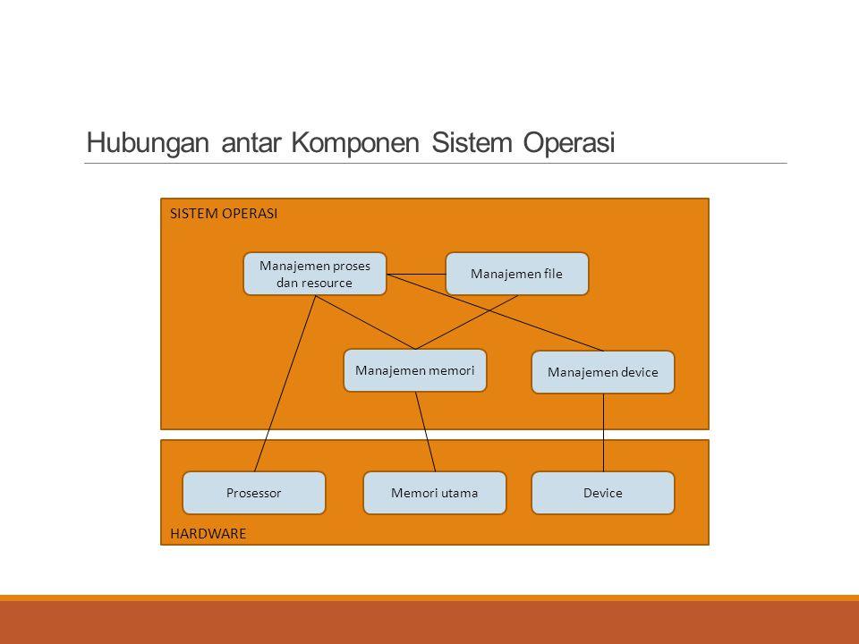 Hubungan antar Komponen Sistem Operasi Manajemen proses dan resource Manajemen file Manajemen memori Manajemen device ProsessorMemori utamaDevice SIST