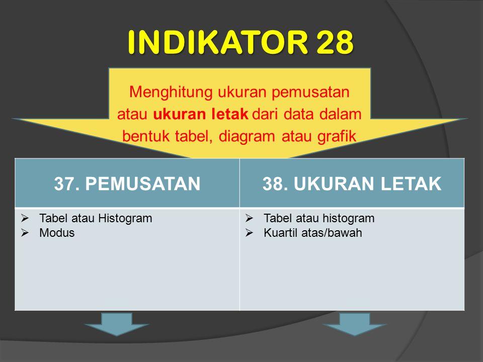 INDIKATOR 28 Menghitung ukuran pemusatan atau ukuran letak dari data dalam bentuk tabel, diagram atau grafik 37. PEMUSATAN38. UKURAN LETAK  Tabel ata