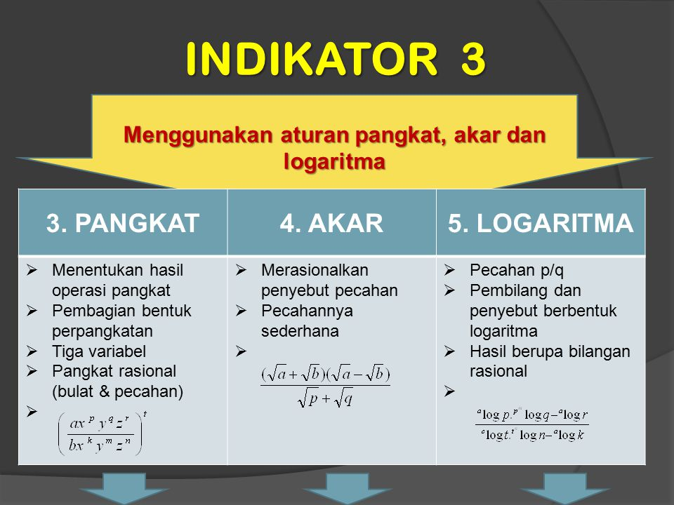 INDIKATOR 3 Menggunakan aturan pangkat, akar dan logaritma 3. PANGKAT4. AKAR5. LOGARITMA  Menentukan hasil operasi pangkat  Pembagian bentuk perpang