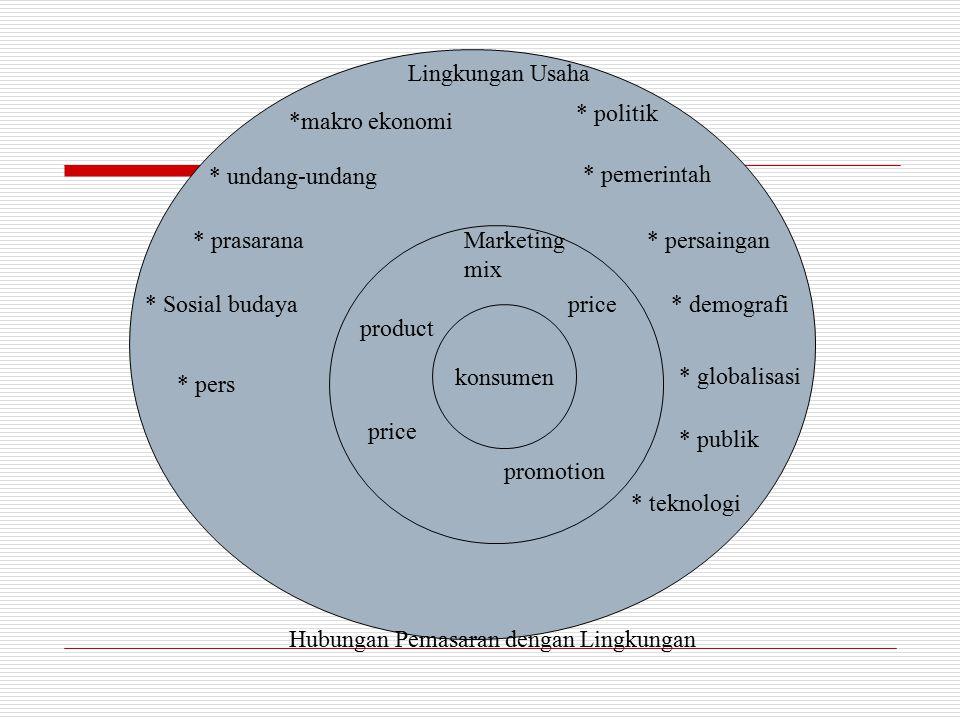 konsumen Marketing mix product price promotion Lingkungan Usaha *makro ekonomi * politik * pemerintah * persaingan * demografi * globalisasi * publik