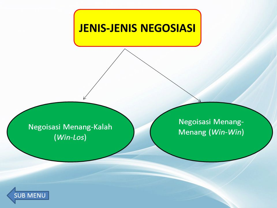 JENIS-JENIS NEGOSIASI Negoisasi Menang-Kalah (Win-Los) Negoisasi Menang- Menang (Win-Win) SUB MENU
