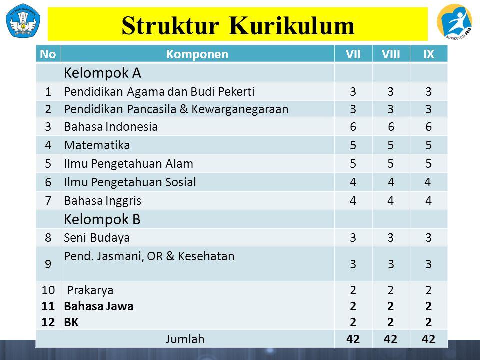 Struktur Kurikulum NoKomponenVIIVIIIIX Kelompok A 1Pendidikan Agama dan Budi Pekerti333 2Pendidikan Pancasila & Kewarganegaraan333 3Bahasa Indonesia6 6 6 4Matematika555 5Ilmu Pengetahuan Alam555 6Ilmu Pengetahuan Sosial4 4 4 7Bahasa Inggris444 Kelompok B 8Seni Budaya333 9 Pend.