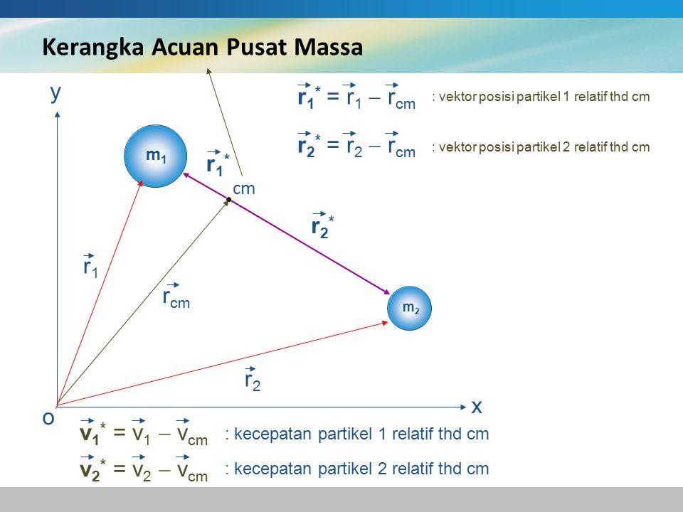 Kerangka Acuan Pusat Massa m1m1 m2m2 cm x o y r1r1 r2r2 r cm r1*r1* r2*r2* : vektor posisi partikel 1 relatif thd cm : vektor posisi partikel 2 relatif thd cm r 1 * = r 1  r cm r 2 * = r 2  r cm v 1 * = v 1  v cm v 2 * = v 2  v cm : kecepatan partikel 1 relatif thd cm : kecepatan partikel 2 relatif thd cm