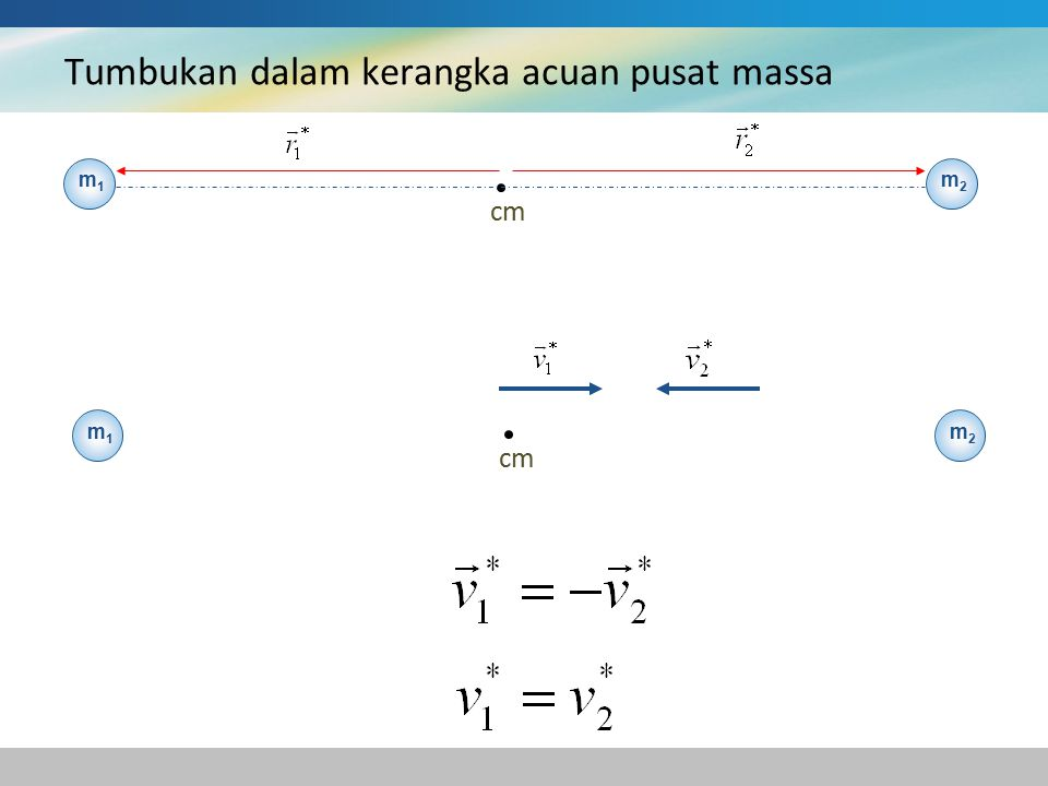 Tumbukan dalam kerangka acuan pusat massa m1m1 cm m2m2 m1m1 m2m2