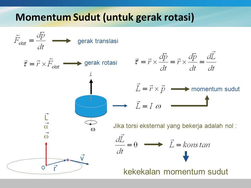 Momentum Sudut (untuk gerak rotasi) gerak translasi gerak rotasi momentum sudut O r v   L Jika torsi eksternal yang bekerja adalah nol : kekekalan momentum sudut 
