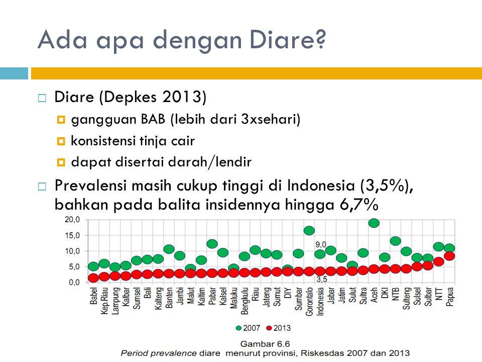 Ada apa dengan Diare?  Diare (Depkes 2013)  gangguan BAB (lebih dari 3xsehari)  konsistensi tinja cair  dapat disertai darah/lendir  Prevalensi m