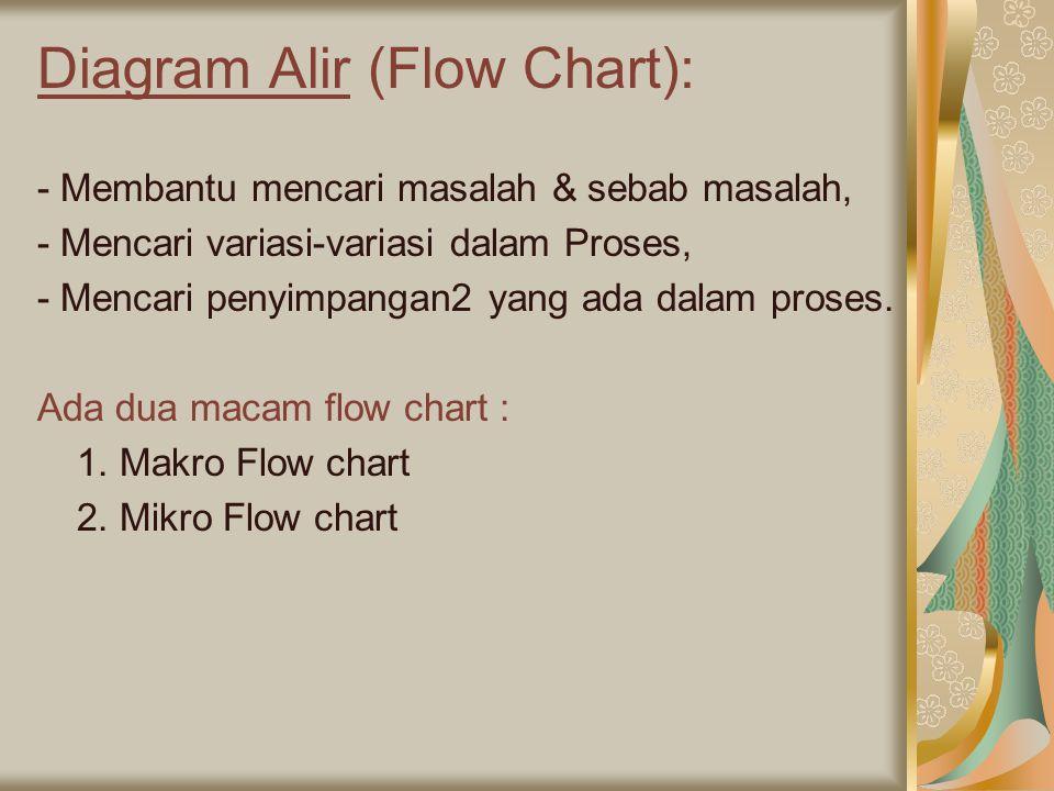 Diagram Alir (Flow Chart): - Membantu mencari masalah & sebab masalah, - Mencari variasi-variasi dalam Proses, - Mencari penyimpangan2 yang ada dalam