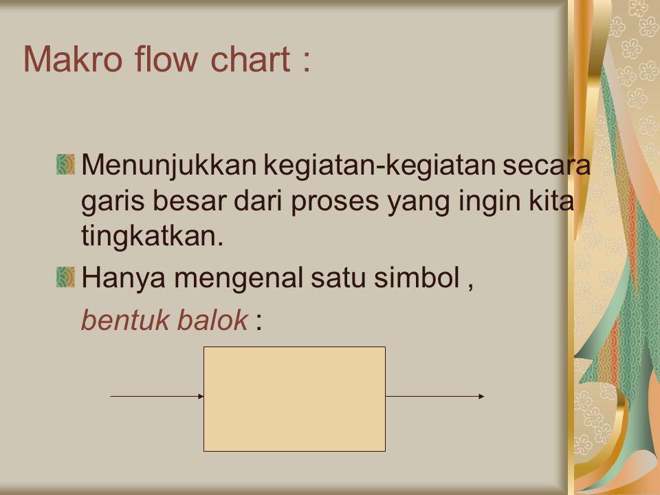 Makro flow chart : Menunjukkan kegiatan-kegiatan secara garis besar dari proses yang ingin kita tingkatkan. Hanya mengenal satu simbol, bentuk balok :