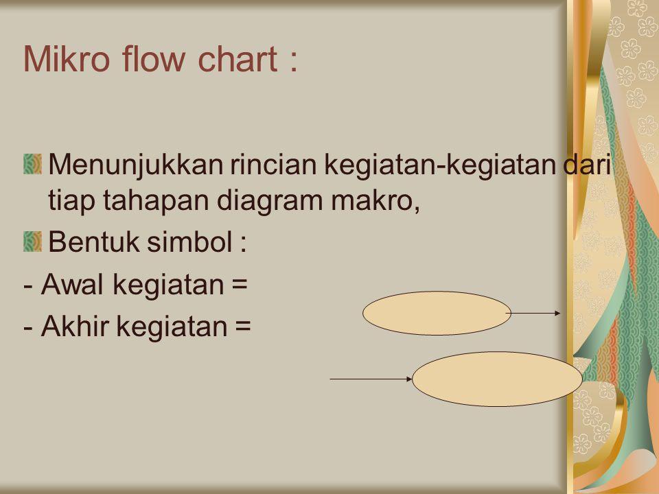 Mikro flow chart : Menunjukkan rincian kegiatan-kegiatan dari tiap tahapan diagram makro, Bentuk simbol : - Awal kegiatan = - Akhir kegiatan =
