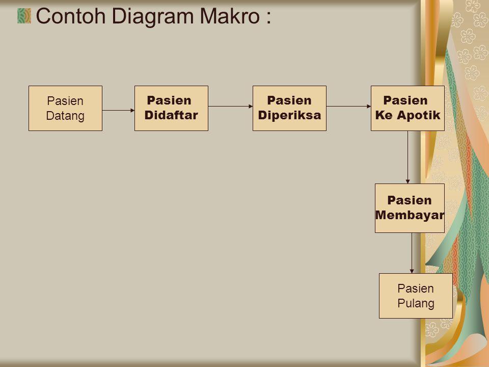 Contoh Diagram Makro : Pasien Didaftar Pasien Diperiksa Pasien Ke Apotik Pasien Membayar Pasien Datang Pasien Pulang