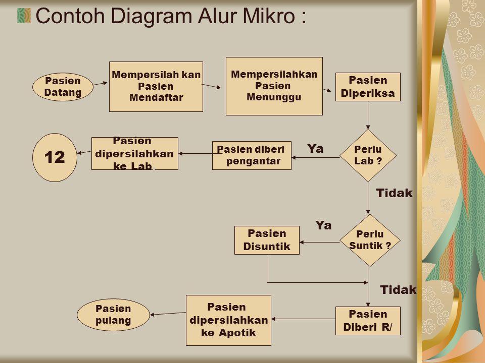 Contoh Diagram Alur Mikro : Pasien Datang Mempersilah kan Pasien Mendaftar Mempersilahkan Pasien Menunggu Pasien Diperiksa Perlu Lab ? Ya Tidak Perlu