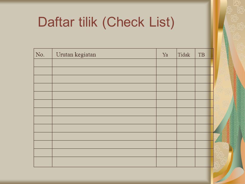Daftar tilik (Check List) No.Urutan kegiatan Ya Tidak TB