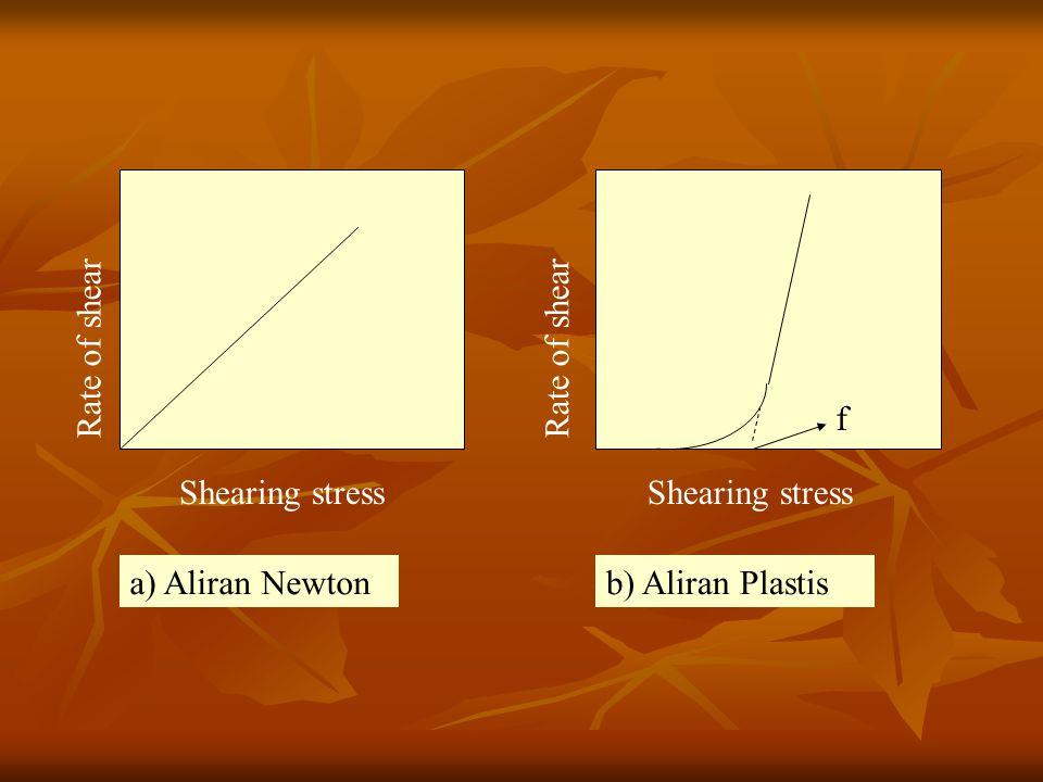 Rate of shear Shearing stress a) Aliran Newtonb) Aliran Plastis Rate of shear Shearing stress f