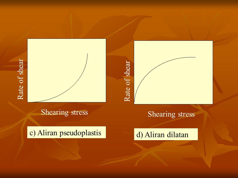 Rate of shear Shearing stress Rate of shear Shearing stress c) Aliran pseudoplastis d) Aliran dilatan