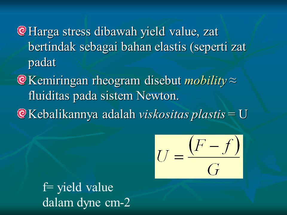 Harga stress dibawah yield value, zat bertindak sebagai bahan elastis (seperti zat padat Kemiringan rheogram disebut mobility ≈ fluiditas pada sistem