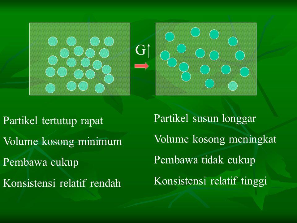 G Partikel tertutup rapat Volume kosong minimum Pembawa cukup Konsistensi relatif rendah Partikel susun longgar Volume kosong meningkat Pembawa tidak