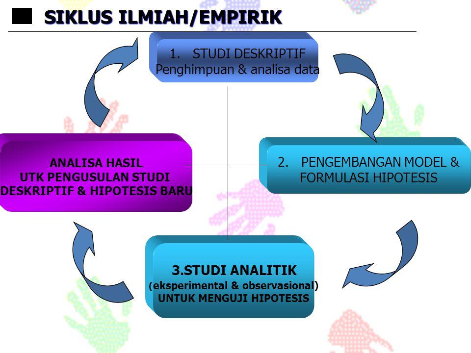1.STUDI DESKRIPTIF Penghimpuan & analisa data 2.PENGEMBANGAN MODEL & FORMULASI HIPOTESIS ANALISA HASIL UTK PENGUSULAN STUDI DESKRIPTIF & HIPOTESIS BAR