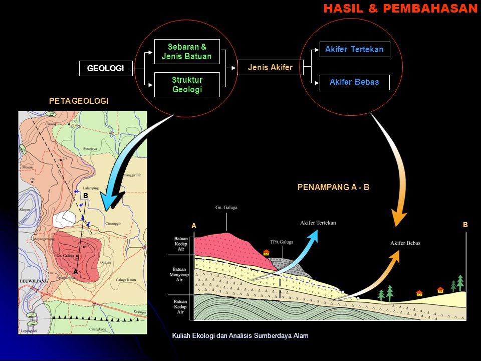 Kuliah Ekologi dan Analisis Sumberdaya Alam HASIL & PEMBAHASAN Recharge Area : Persen lereng 2 – 30 % Daerah Resapan yang baik Land Use berupa persawa