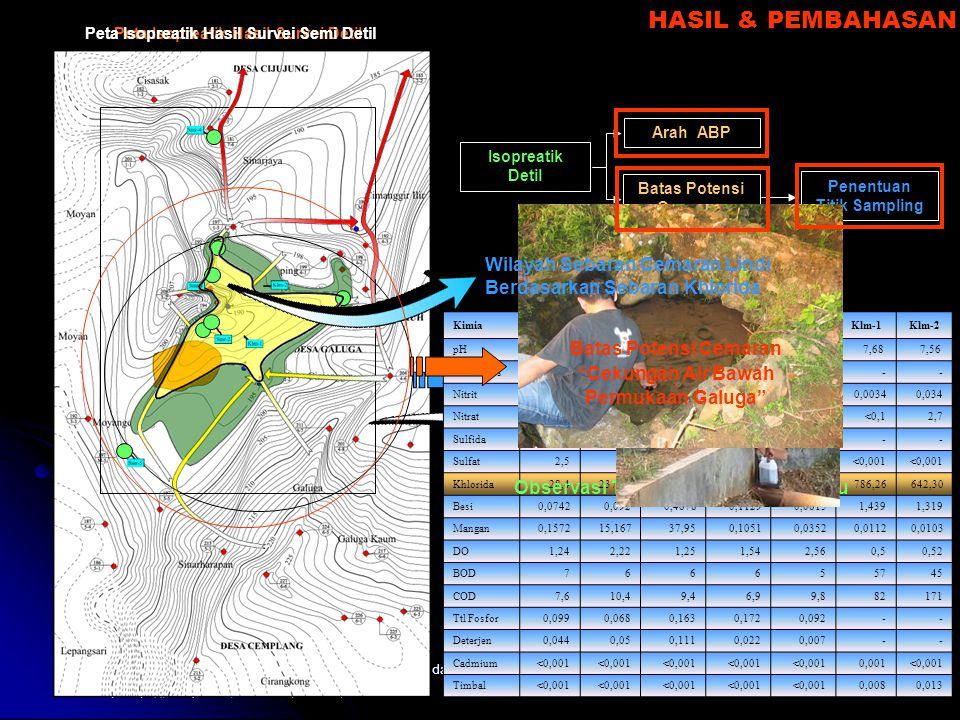 Kuliah Ekologi dan Analisis Sumberdaya Alam Isopreatik Isodebit Isokecepatan HIDROLOGI BAWAH PERMUKAAN Survei Awal Survei Semi Detil Survei Detil Peta