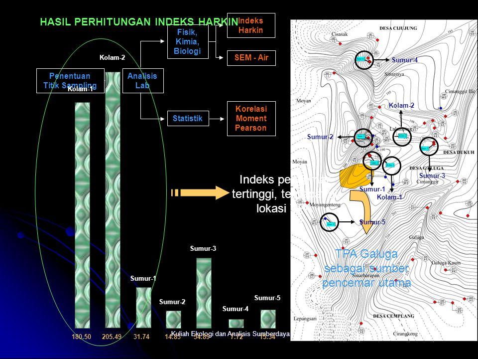 Kuliah Ekologi dan Analisis Sumberdaya Alam Gn. Galuga Ds. Cemplang TPA Galuga Ds. Moyan Diagram Blok Topografi Diagram Blok Isopreatik Detil Cekungan