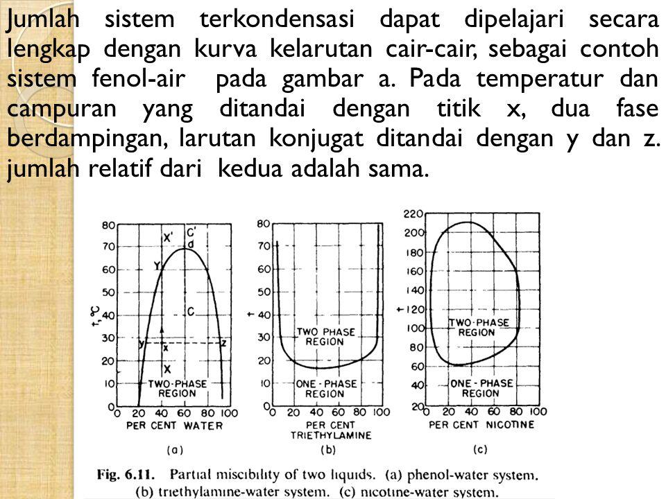 Jumlah sistem terkondensasi dapat dipelajari secara lengkap dengan kurva kelarutan cair-cair, sebagai contoh sistem fenol-air pada gambar a. Pada temp