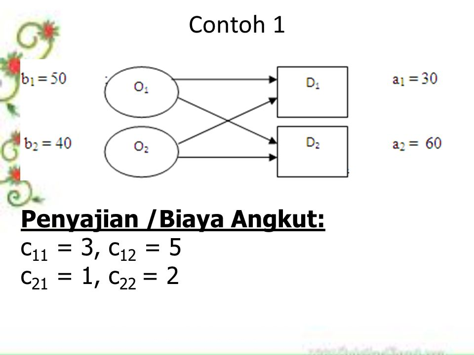 Contoh 1 Penyajian /Biaya Angkut: c 11 = 3, c 12 = 5 c 21 = 1, c 22 = 2