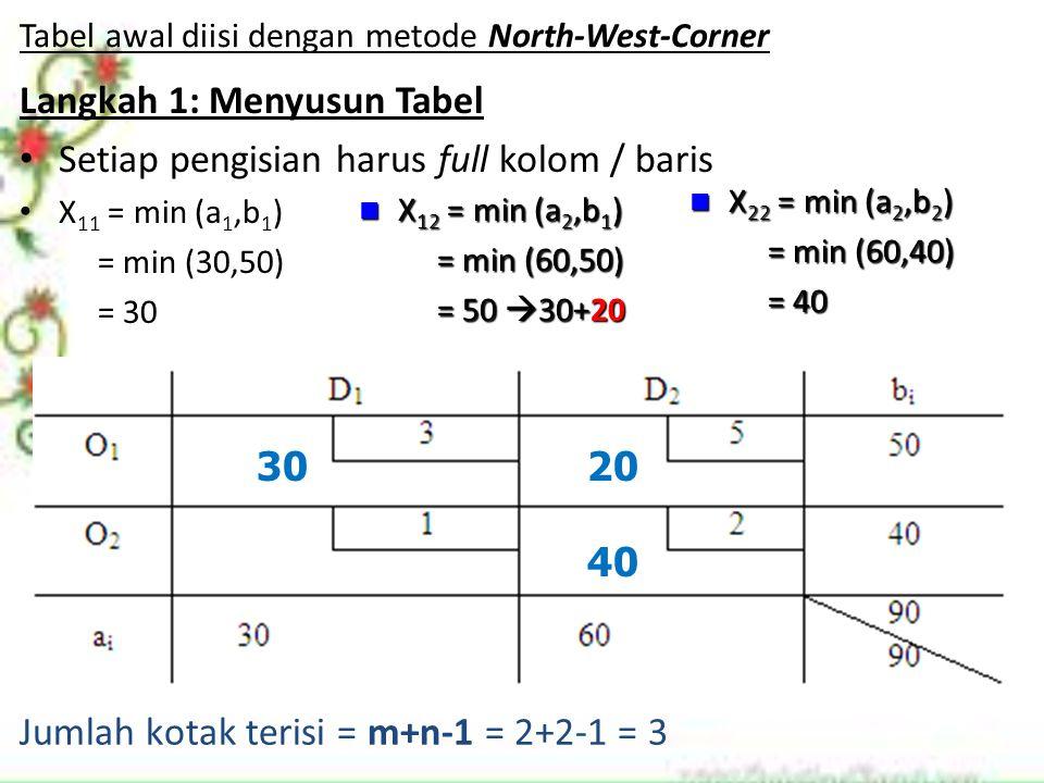 Tabel awal diisi dengan metode North-West-Corner Langkah 1: Menyusun Tabel Setiap pengisian harus full kolom / baris X 11 = min (a 1,b 1 ) = min (30,5