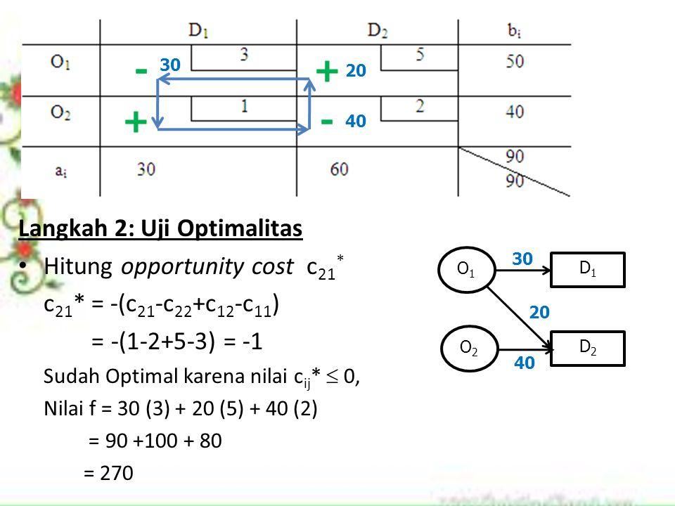 Langkah 2: Uji Optimalitas Hitung opportunity cost c 21 * c 21 * = -(c 21 -c 22 +c 12 -c 11 ) = -(1-2+5-3) = -1 Sudah Optimal karena nilai c ij *  0,