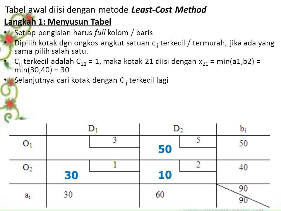 Tabel awal diisi dengan metode Least-Cost Method Langkah 1: Menyusun Tabel Setiap pengisian harus full kolom / baris Dipilih kotak dgn ongkos angkut s