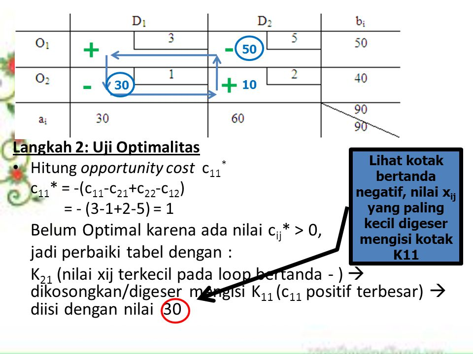 Langkah 2: Uji Optimalitas Hitung opportunity cost c 11 * c 11 * = -(c 11 -c 21 +c 22 -c 12 ) = - (3-1+2-5) = 1 Belum Optimal karena ada nilai c ij *