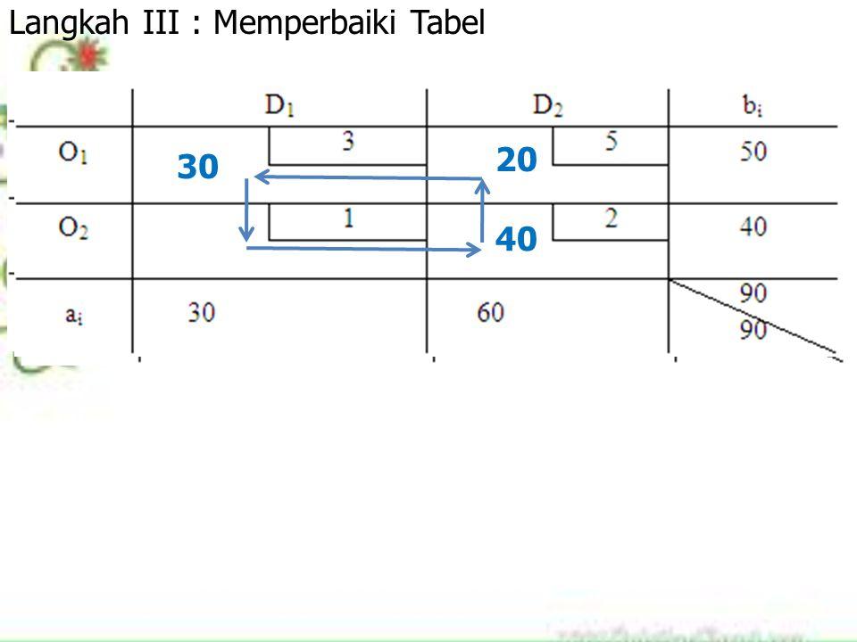 30 50 10 30 50 10 30 20 10 30 20 40 Langkah III : Memperbaiki Tabel